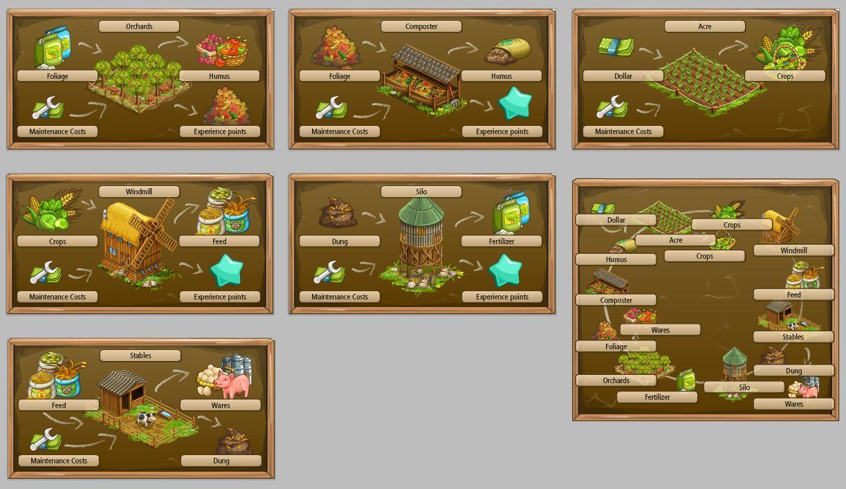 Goodgame Big Farm - Cycle